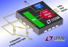Eight-Channel ADC combines low power and compact size.