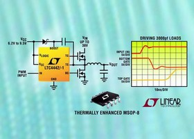 MOSFET Drivers deliver 5 A to buck or boost DC/DC converters.