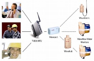 RTU System uses driver to communicate with wireless sensors.
