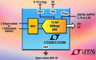 Compact 12-Bit ADCs offer compact, low power solution.