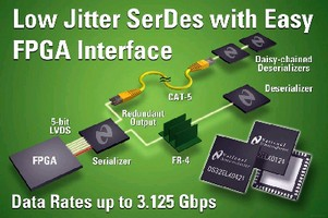 SerDes Chipset offers transmission rates up to 3.125 Gbps.