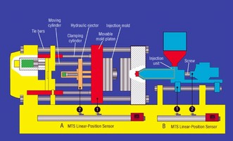 MTS Sensors' Linear Position Sensors Enhance Injection Molding APPS With Multi-Magnet Capability