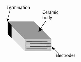 Novel CO2 Sensors for Closed Circuit Rebreathers