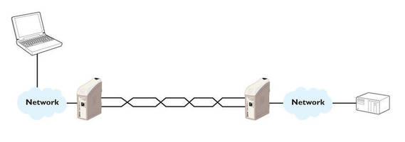 High Speed SHDSL Ethernet Extender