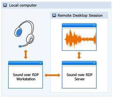 Software connects computer to remote audio source
