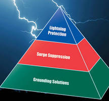 The Alltec Protection Pyramid(TM): Lightning Protection, Surge Suppression and Grounding Systems