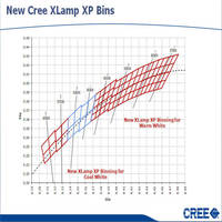 Cree Announces Industry's Smallest ANSI-Compliant Warm/Neutral LED Bins