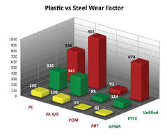 Polymeric Compounds provide wear resistance.