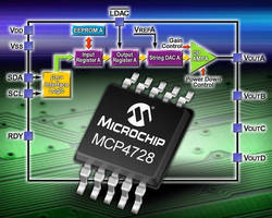 Four-Channel, 12-Bit DAC incorporates non-volatile EEPROM.