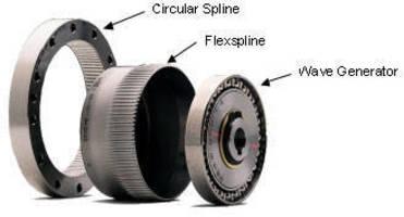 Gear Drives Offering Strain Wave Gearing