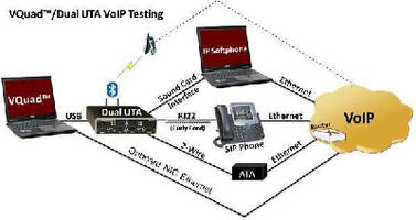 VoIP Testing Solution offers diverse operation options.