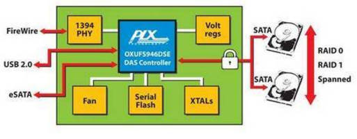 Dual Storage Controller offers real-time encryption.