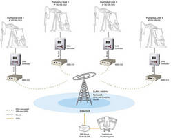 Oilfield Automation with MRD-310 Industrial 3G Router