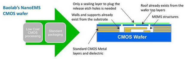 Process Allows Nanoscale MEMS to be created inside CMOS wafer.