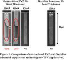 Copper Barrier-Seed PVD System is intended for TSV packaging.