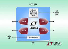 Quad DAC includes internal reference and SPI interface.