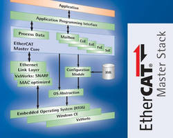 Protocol Software suits embedded systems based on RTOSs.