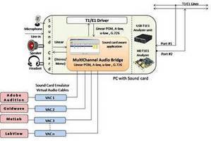 Audio Bridging Software links sound cards, T1 E1 timeslots.