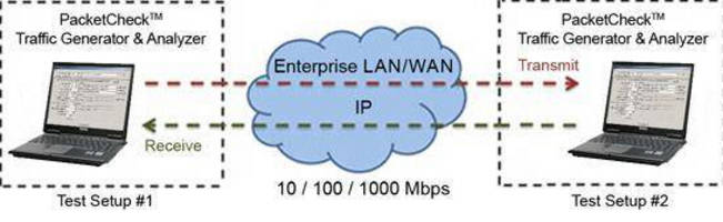 Network Analysis Software provides Ethernet and IP testing.
