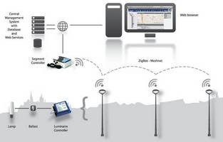 wireless lighting controls suit urban outdoor environments