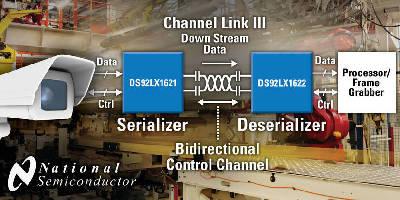 Serializer/Deserializers integrate zero-latency control channel.