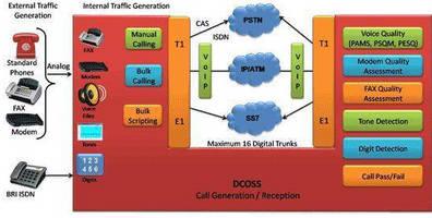Digital Network Switch Simulator supports high-volume traffic.