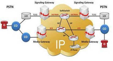 SS7 over IP Emulation Software supports diverse protocols
