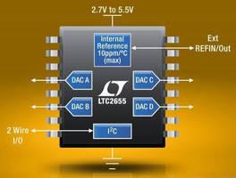Quad Voltage Output DAC achieves +4LSB INL max (16-bit).