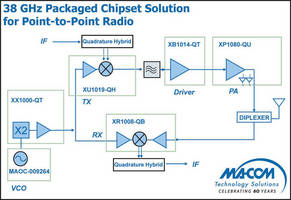 SMT packaged GaAs MIC Chipset suits point-to-point radio market.
