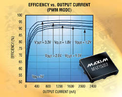 Synchronous DC-DC Converter delivers 96% efficiency at full load.