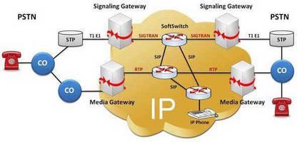 Protocol Simulator addresses SS7 transport over IP networks
