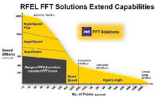 Pipeline FFT Cores support data rates up to 52 GS/s.