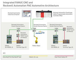 CNC supports EtherNet/IP open field bus option.