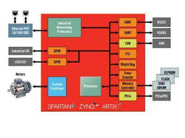 Xilinx Accelerates Design Cycles and Lowers Costs for Industrial Networking and Motor Control Systems