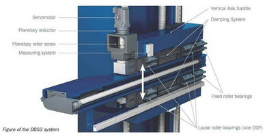 Ram Balance System corrects for effects of spindle/ram droop.