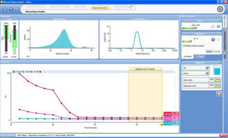 Smart Approach to Method Development as New Mastersizer 3000 Takes 'Ease of Use' to New Levels