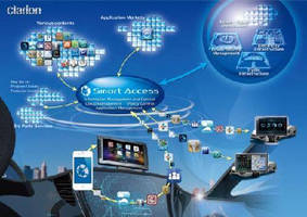 Cloud Telematics Service supports in-vehicle products.