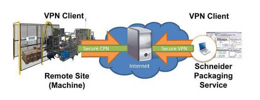 Schneider Packaging's Virtual Private Network Solution Provides Remote Service in Secure Environment