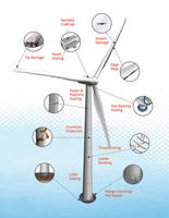 Complete Line of Loctite® Repair Products for Wind Turbine Installation and Maintenance