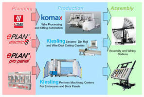 EPLAN, Kiesling and Komax Present Control Panel Manufacturing Automation at IMTS - Booth E-4501