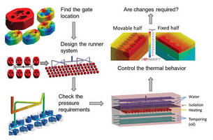Elastomer Processing: Simulation Helps Injection Molders to Maximize Revenues