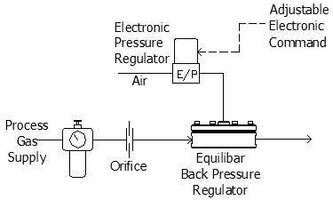 Mass Flow Control Using a Back Pressure Regulator