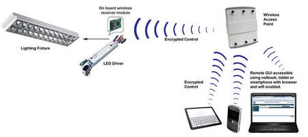 LED Management Tools provide wireless power, dimming control.