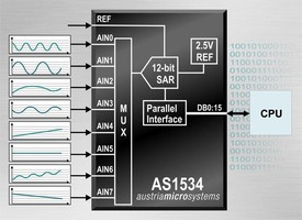 A/D Converter operates in temperature range of -40 to +85°C.