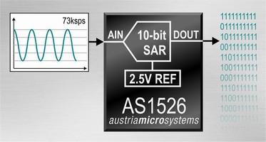 Analog to Digital Converters have sampling speed of 73 ksps.