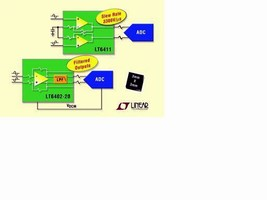Amplifiers optimize distortion power and noise performance.