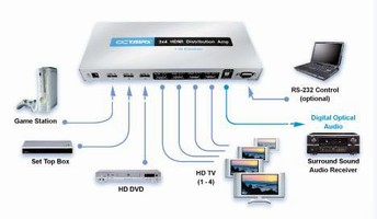 Distribution Amplifier delivers full HD output to 4 displays.