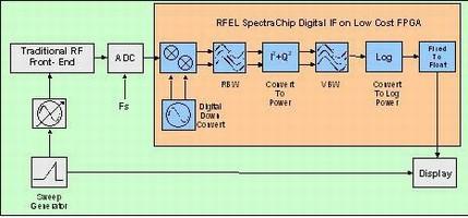 RF Engines Supply Advanced Designs for LIG Nex1's New Spectrum Analyser