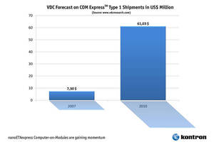 VDC Forecasts 70 Percent CAGR for Computer-on-Modules with COM Express Type 1 Connector