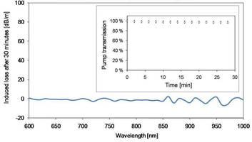 nLight Introduces New Line of Photodarkening Resistant Fibers